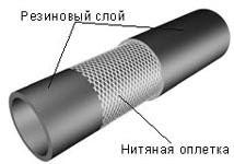Рукава кислородные ГОСТ 9356-75 в Санкт-Петербурге